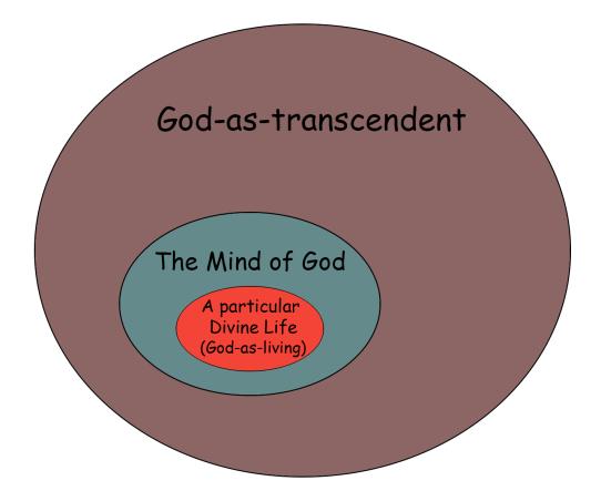 God Venn God as Living